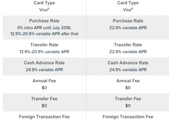 how to close capital one credit card online