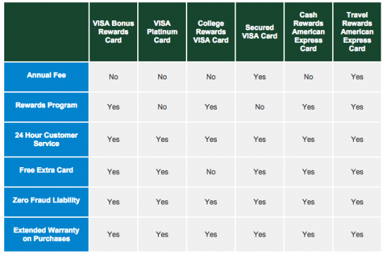 Dairy State Credit Cards - Comparison Chart