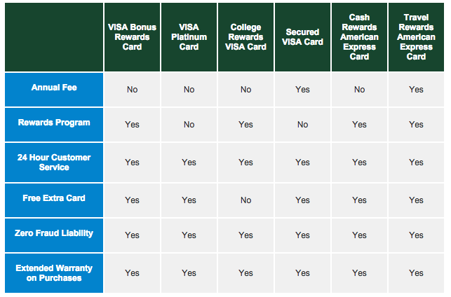 How To Apply For A Dairy State Bank Secured Visa Credit Card