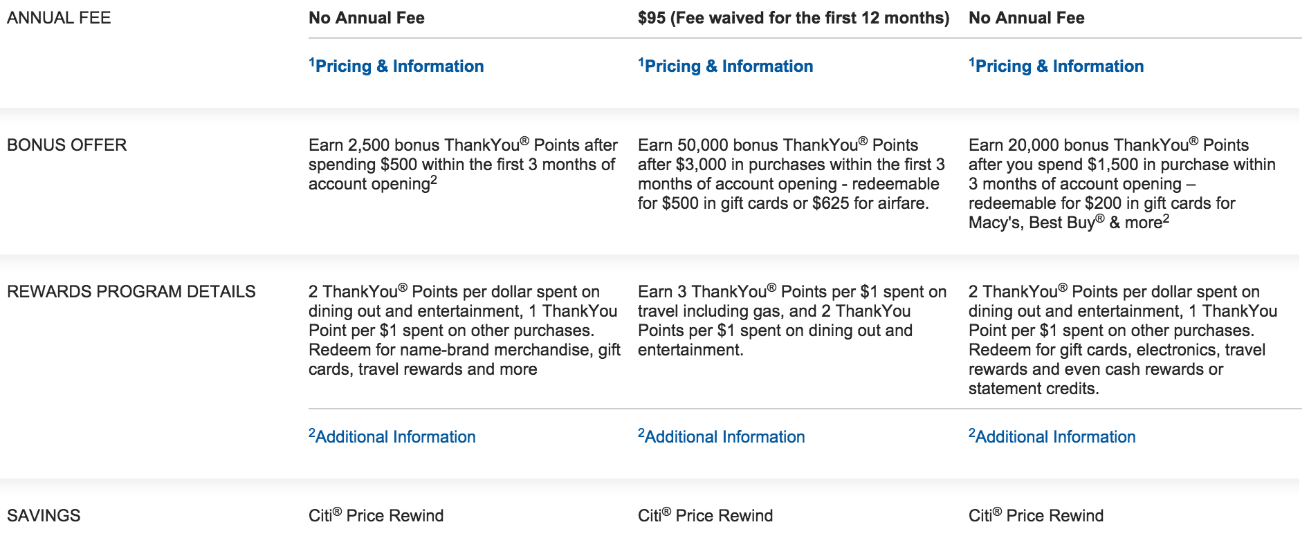 How To Apply For The Citi ThankYou Credit Card